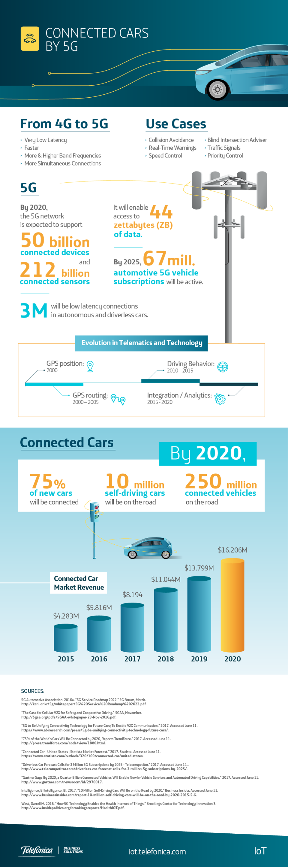 Connected Cars by 5G