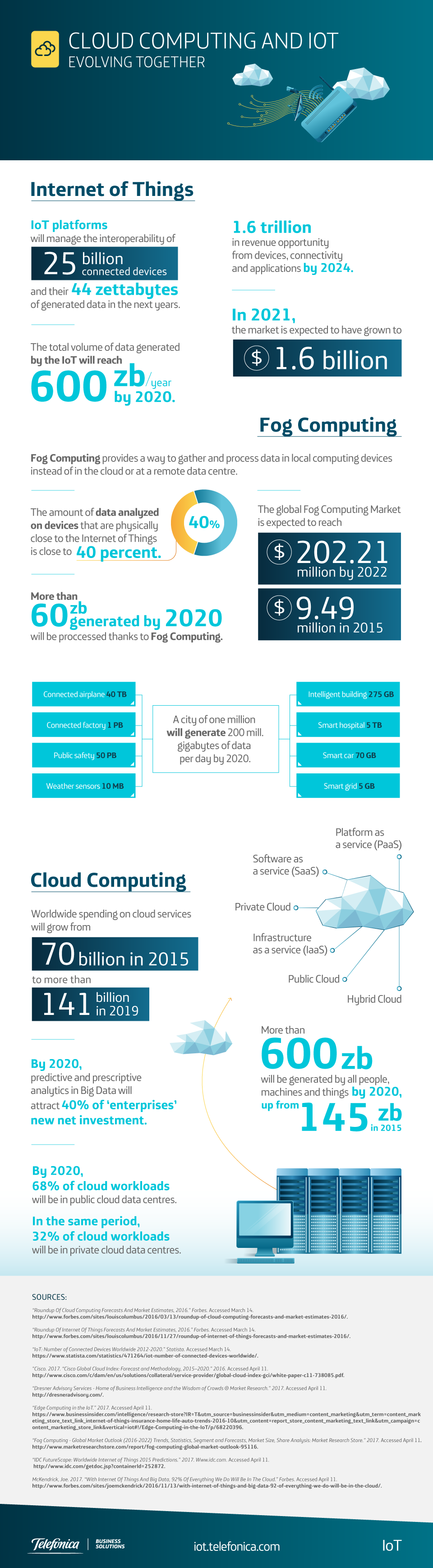 Cloud Computing and IoT - Evolving together
