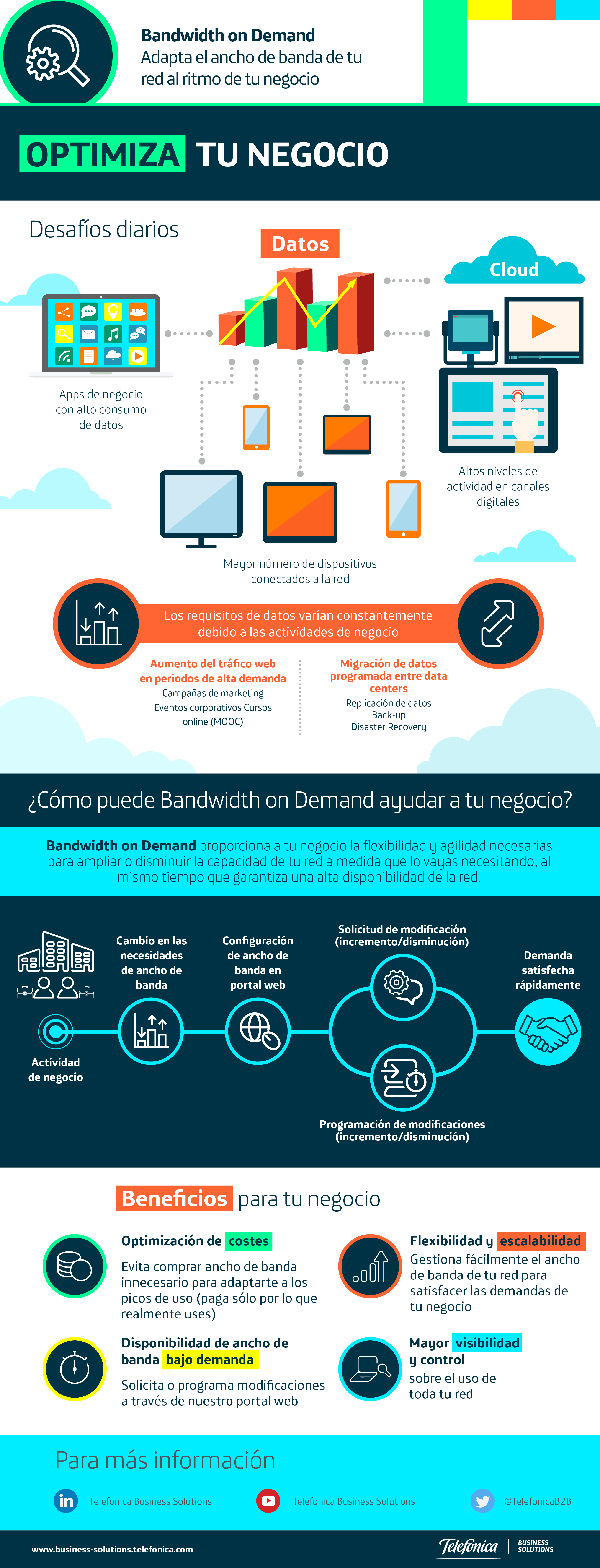 Bandwidth on Demand: Adapta el ancho de banda de tu red al ritmo de tu negocio