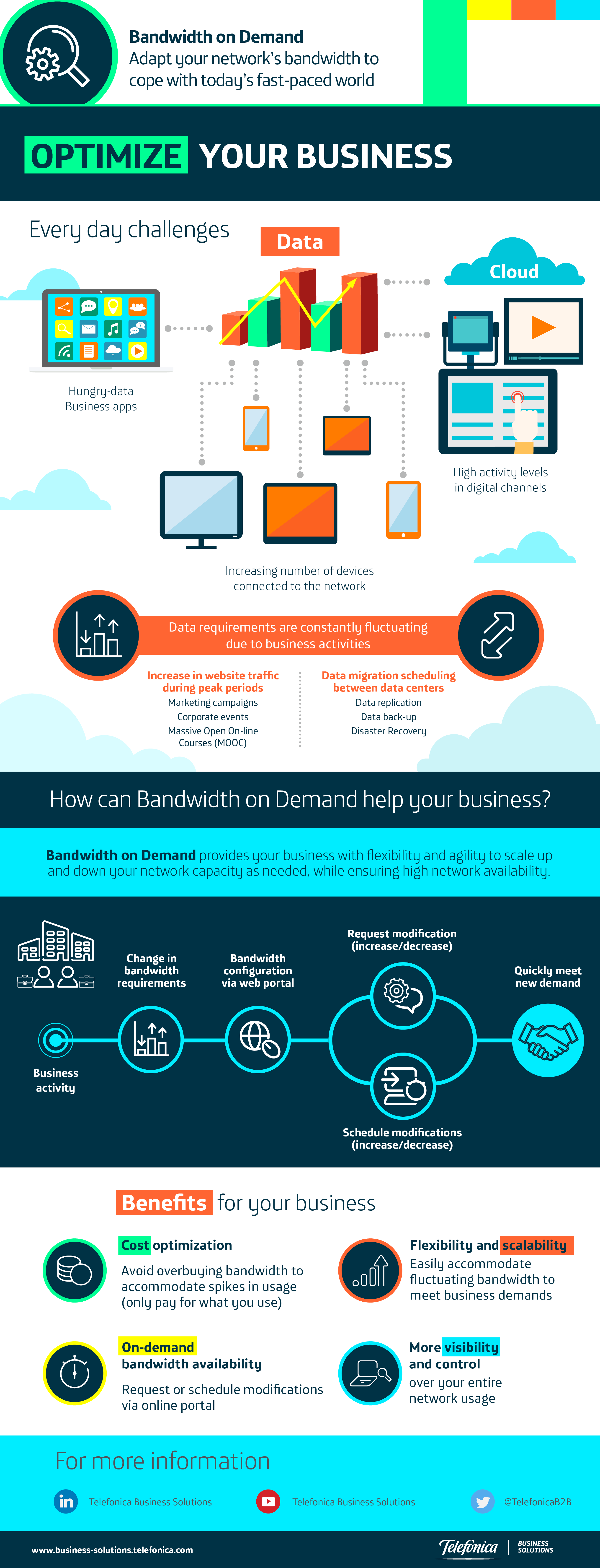 Bandwidth on Demand: Adapt your network's bandwidth to cope with today's fast-paced world