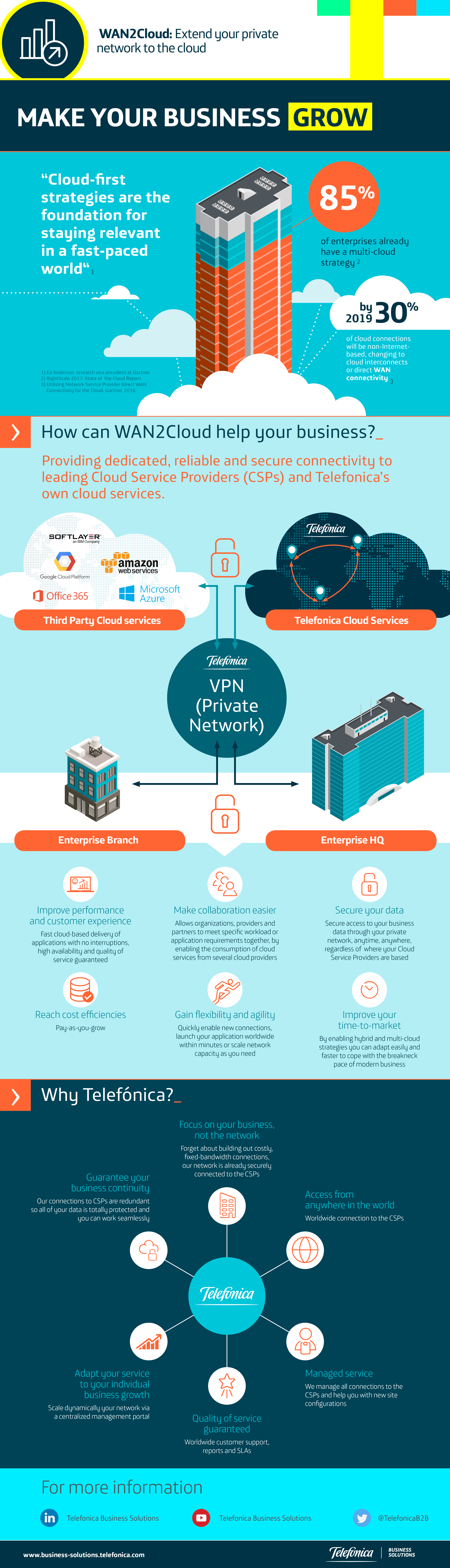 WAN2Cloud: Extend your private network to the cloud