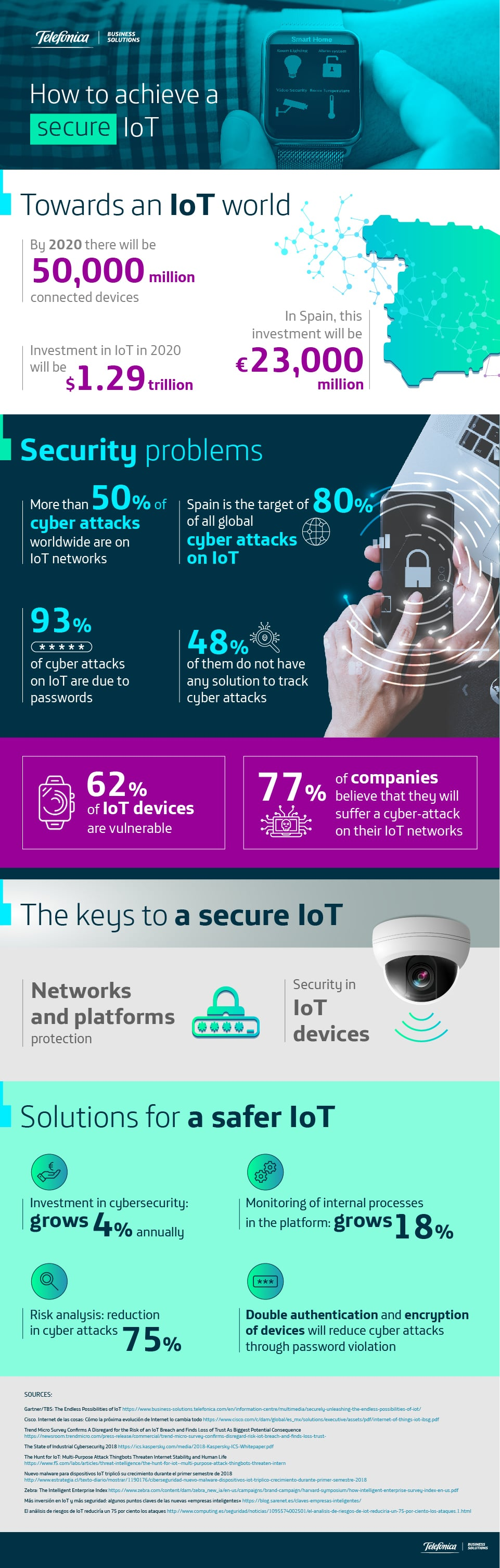 How to achieve a secure IoT