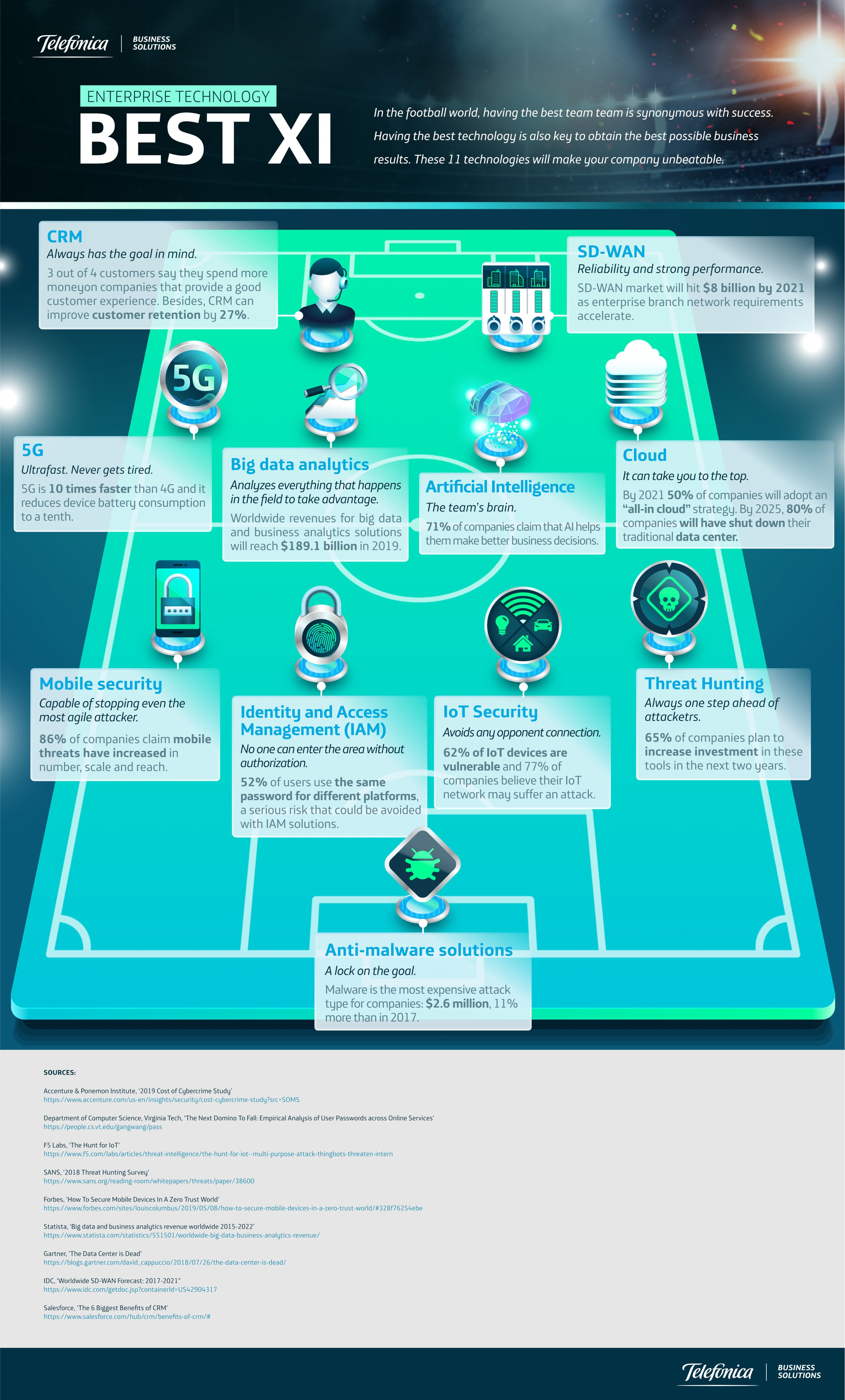 Enterprise technology best XI