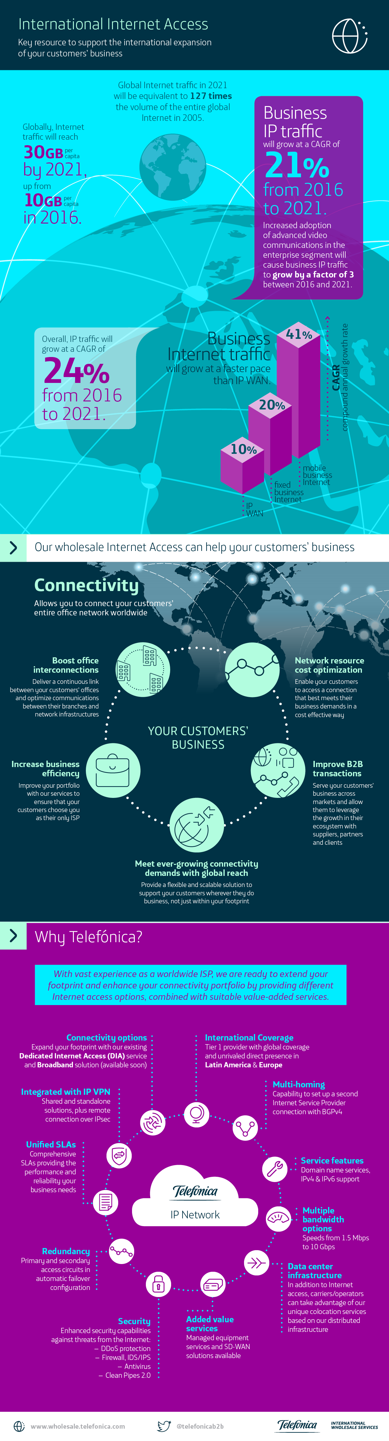 International Internet Access: Support the international expansion of your customers' business
