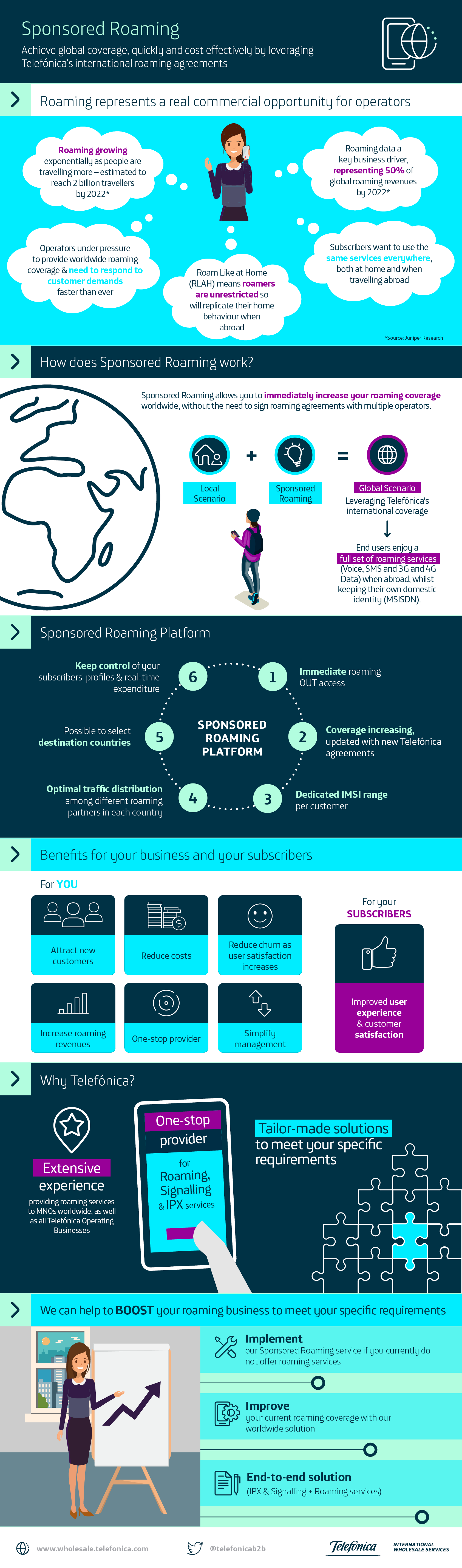 Sponsored Roaming Infographic ES